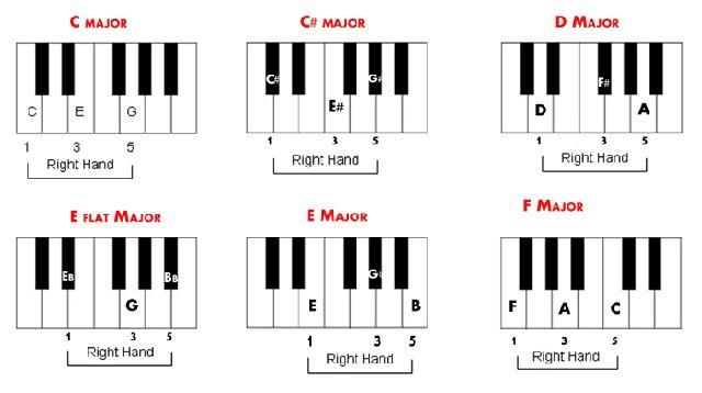 Piano Chord Chart Dolapgnetband