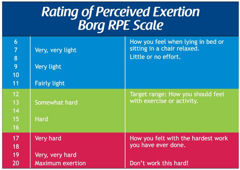 RPE Scale (With images) Online therapy, Physical