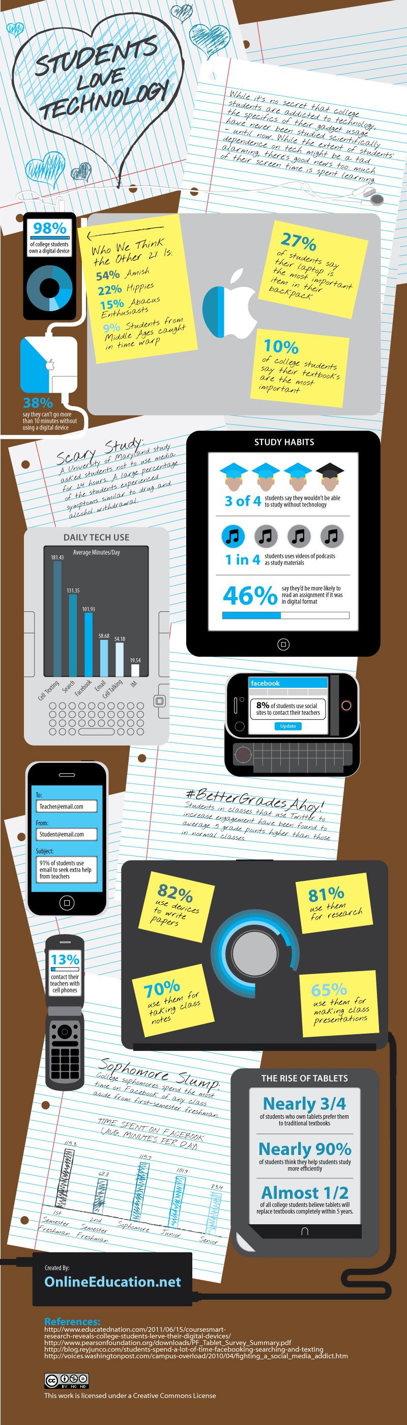 How students use technology