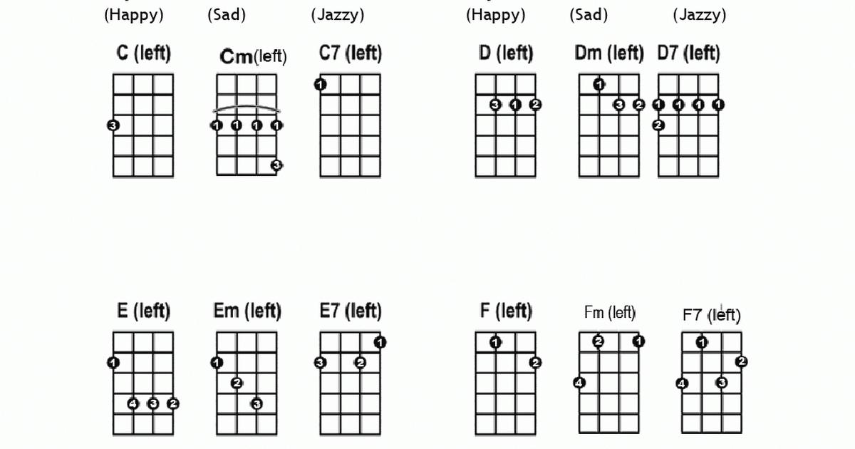 Left Handed Ukulele Chord Chart for Absolute Beginners