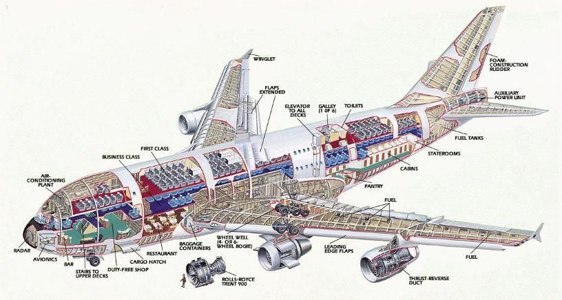 Airbus A380 Aircraft Specifications Airbus A380 A380 Aircraft Aircraft