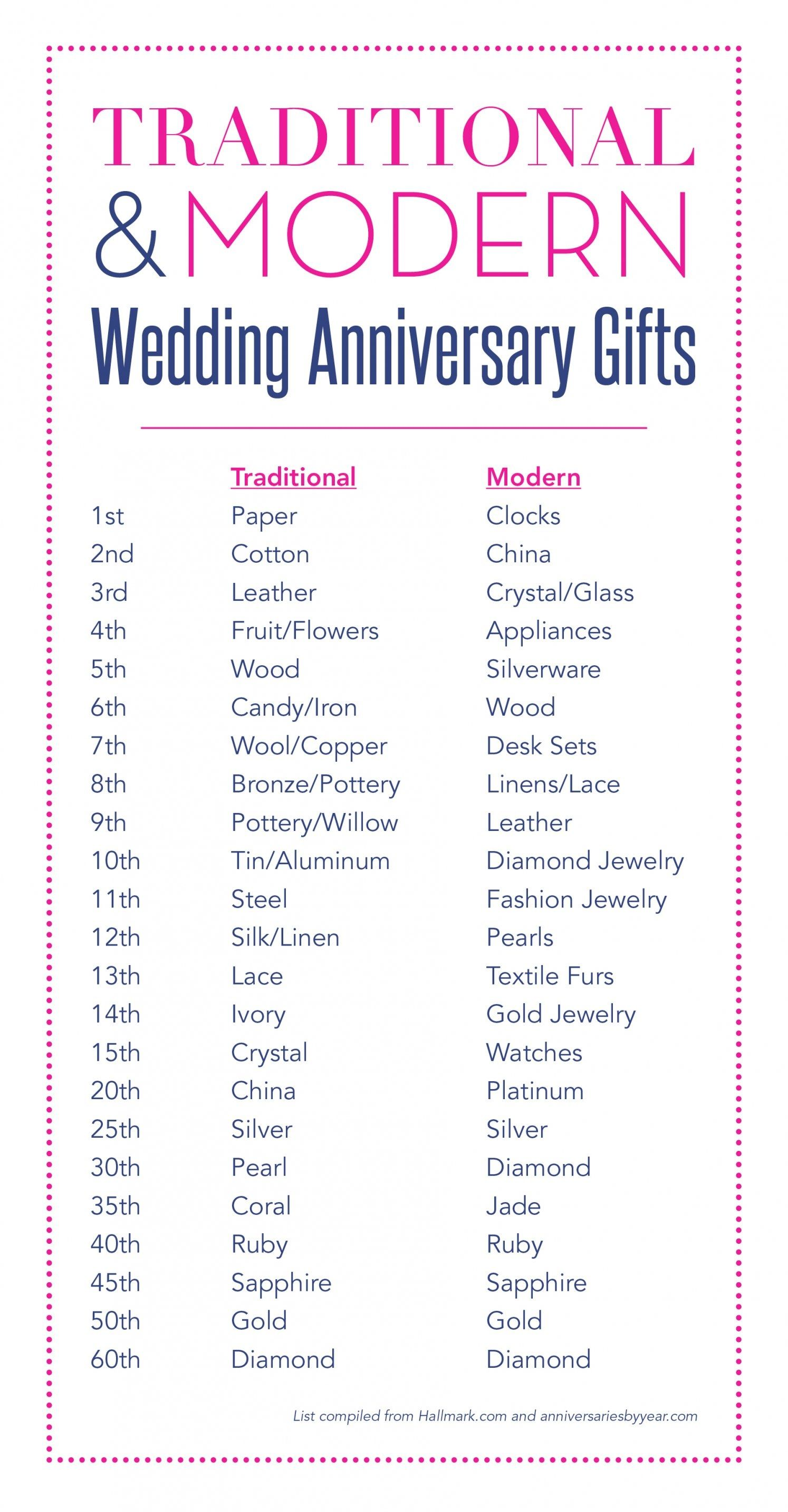 32 Traditional Wedding Anniversary Gifts Ideas