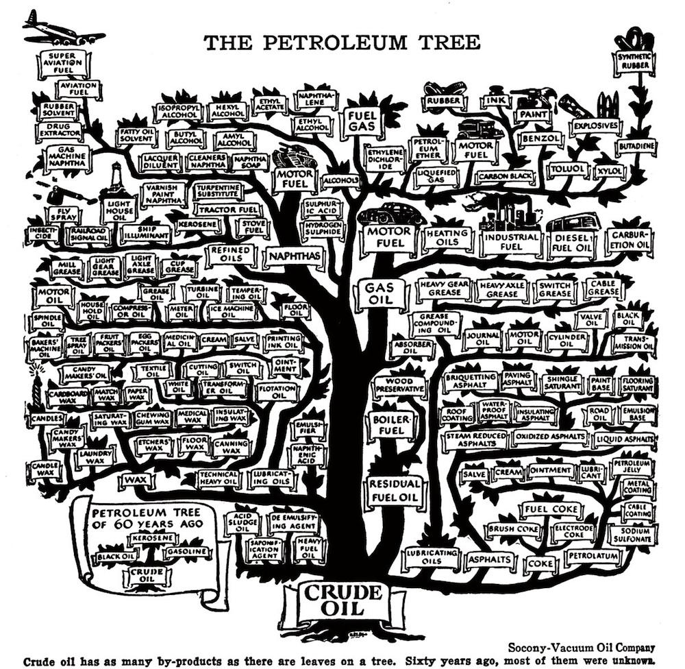 This Spreading Tree Chart Shows The Midcentury Explosion In Uses Of Petroleum Oil And Gas Petroleum Engineering Crude Oil
