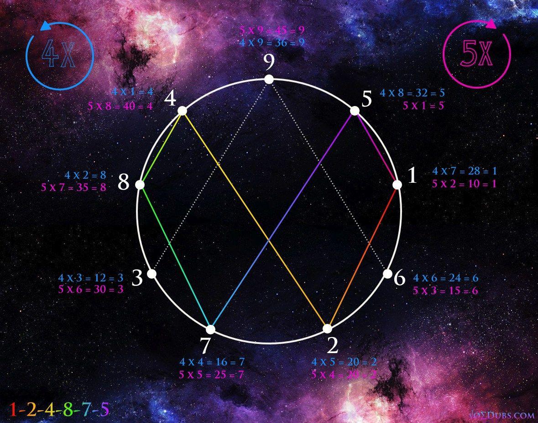 Vortex Based Mathematics: Numerically Conceptualizing ...