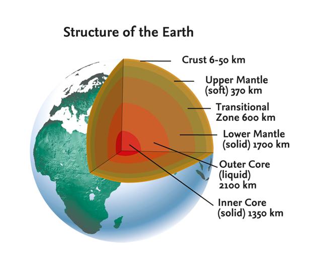 the structure of the earth Understand the structure of the earth earth structure is consists of three parts, the crust, mantle and the core.