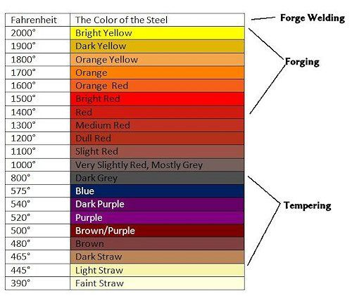 The Changing Color Of Forging Steel Blacksmithing Forged Steel Forging Metal