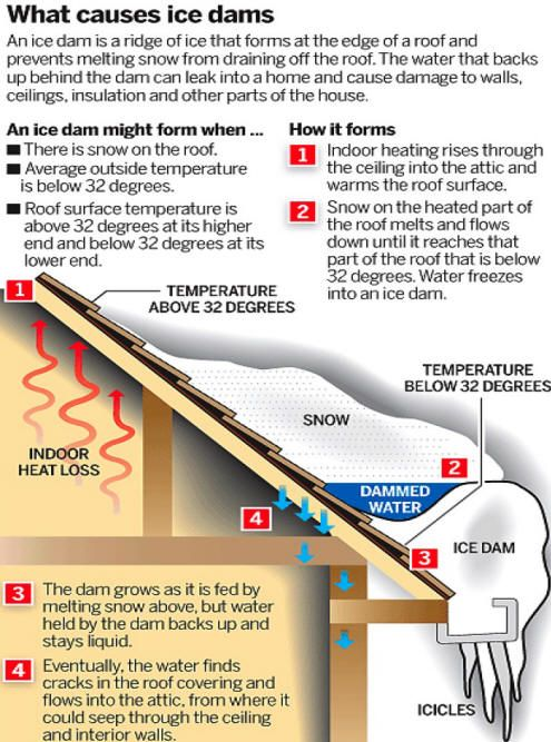 What Causes Ice Dams Ice Dams Roof Repair Roof Damage