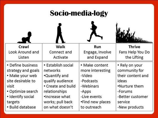 Socio-media-logy 4 stages of social media marketing social media - copy blueprint social media marketing agency