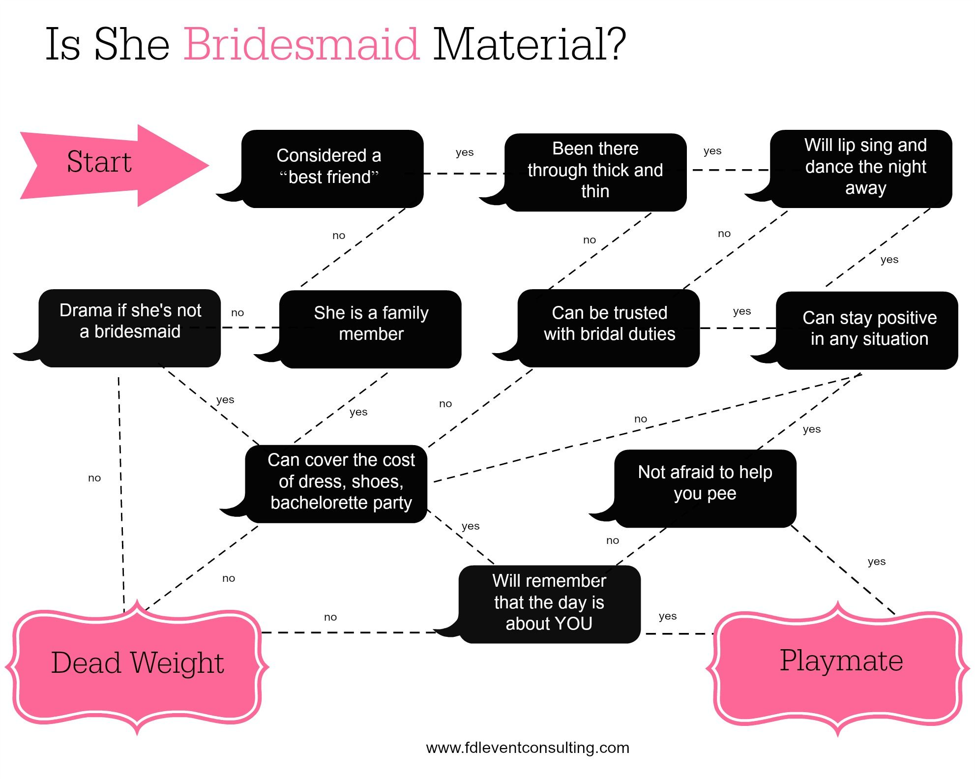 Is She Bridesmaid Material Pensacola FL Wedding Planner
