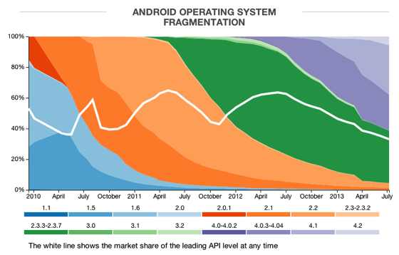 Android Fragmentation Report July 2013 - OpenSignal-1.png
