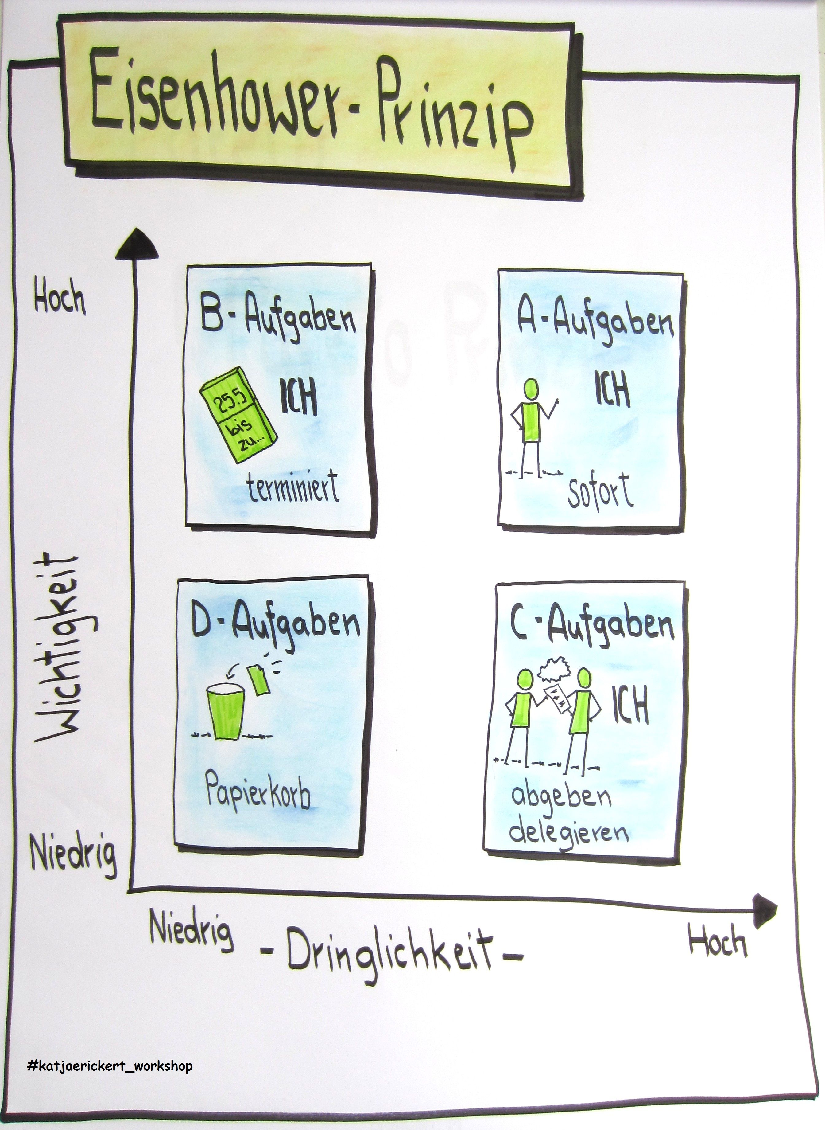 Pin Auf Flipcharts By Katja