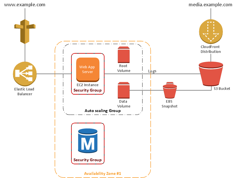 2Tier autoscalable Web application architecture in 1 AZ