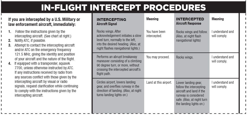 Intercept Procedures Card Notams and TFRs are more