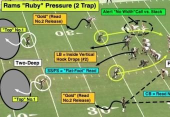 NFL 101: Introducing Trap Coverage | Football | Football workouts