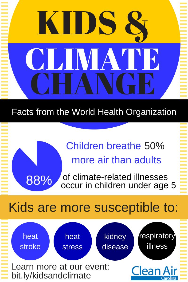 Infographic On Kids Health And Climate Change Climate