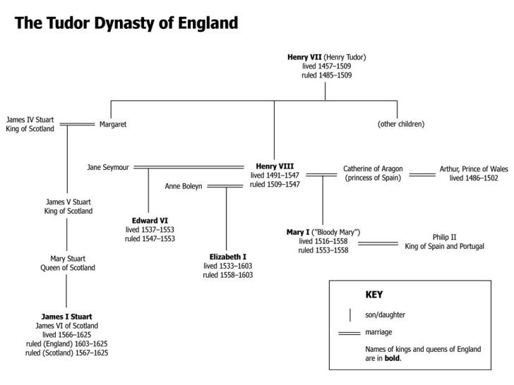 James 1 Genealogy