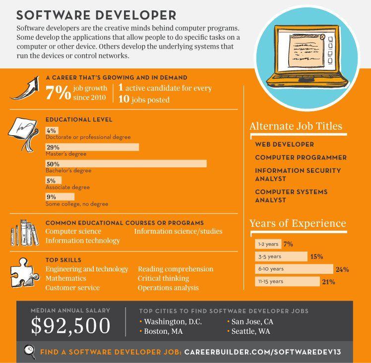 Top Jobs 2013 Software Developer By Careerbuilder Software Development Software Development