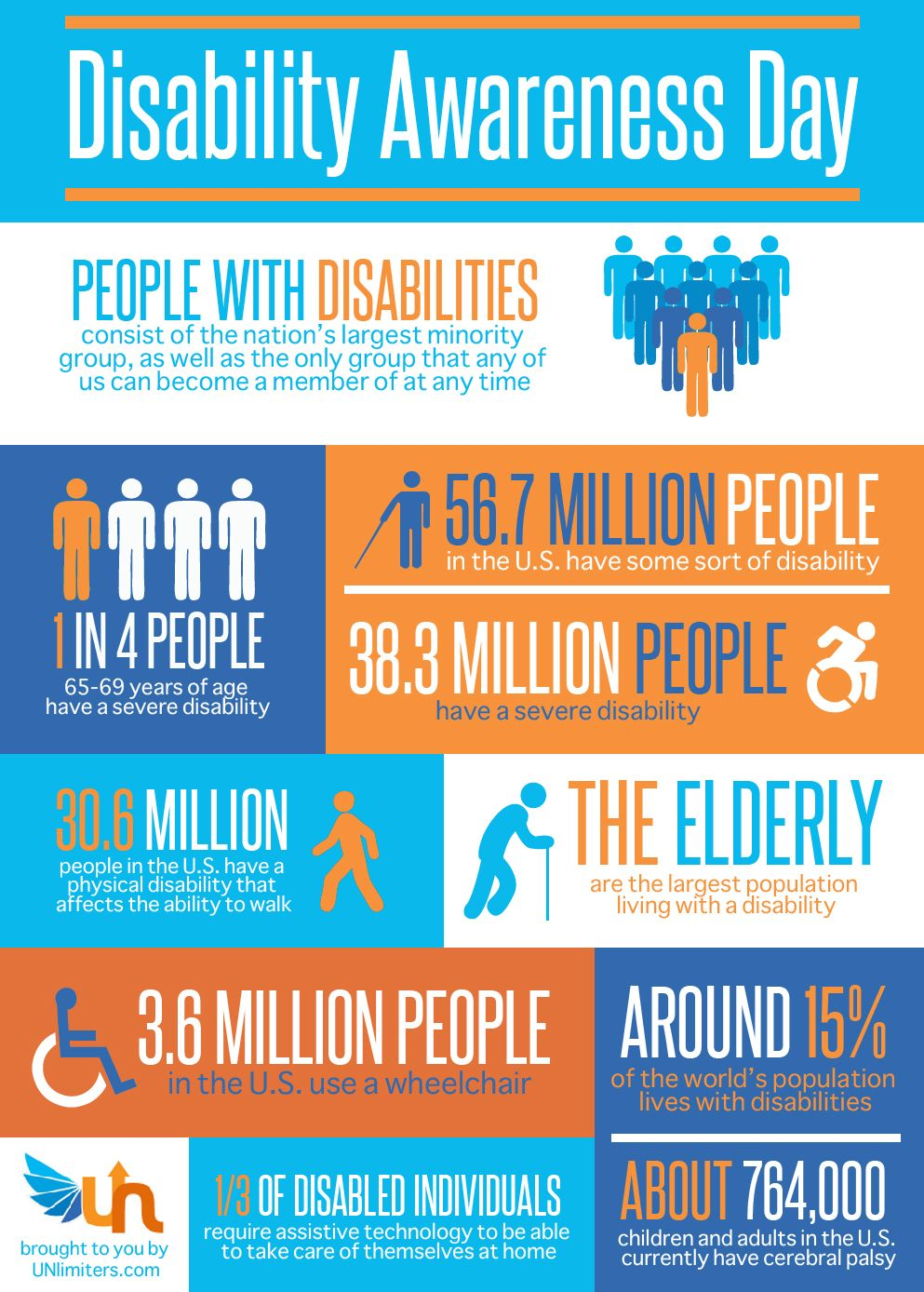 Disability Awareness Day Infographic General Pinterest