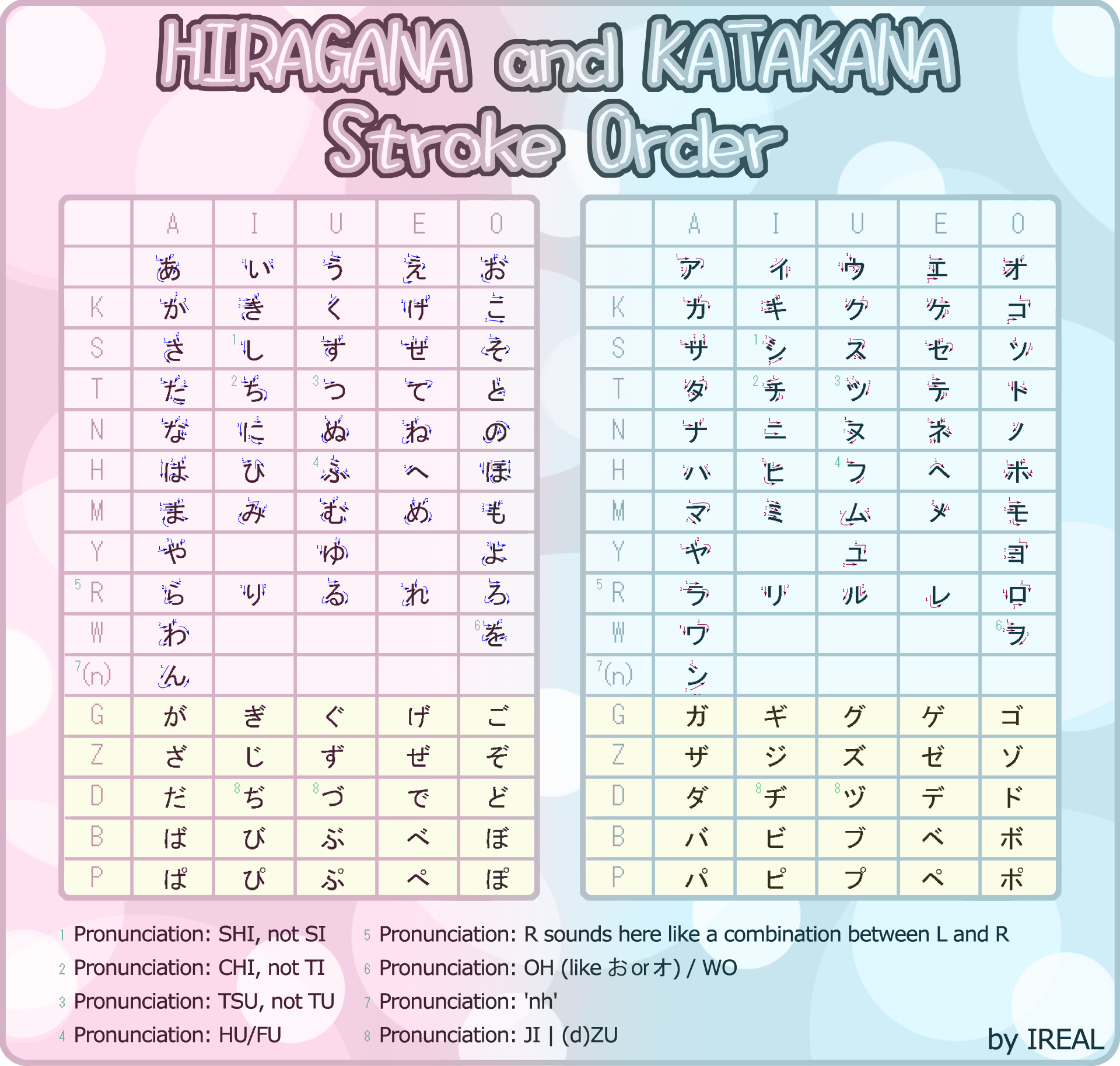 worksheet Printable Hiragana Worksheets httpcjlwired github ioimagesposts2013 07 28 ruby and the stroke order hiragana katakana by kaoyux large version is clear separate charts are also available
