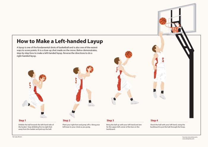 Basketball Layup Poster In 2020 Teaching Posters Information Poster Basketball Training