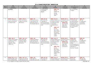 DepEd K to 12 ENGLISH CURRICULUM GUIDE GRADE 9 | rosalou