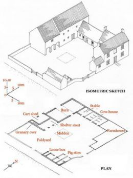 Grouping And Layout Of Farm Buildings In Countryside Farm Layout Farm Plans Farm Buildings