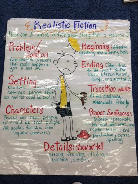 Realistic fiction anchor chart teaching writing pinterest and also rh