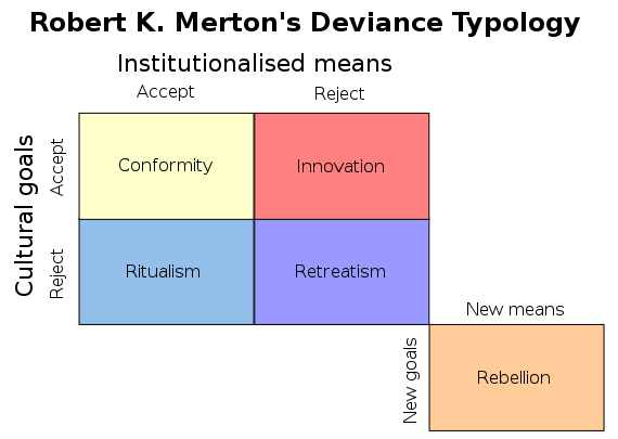 Robert K Merton S Social Strain Theory Strain Theory Theories Of Crime Merton