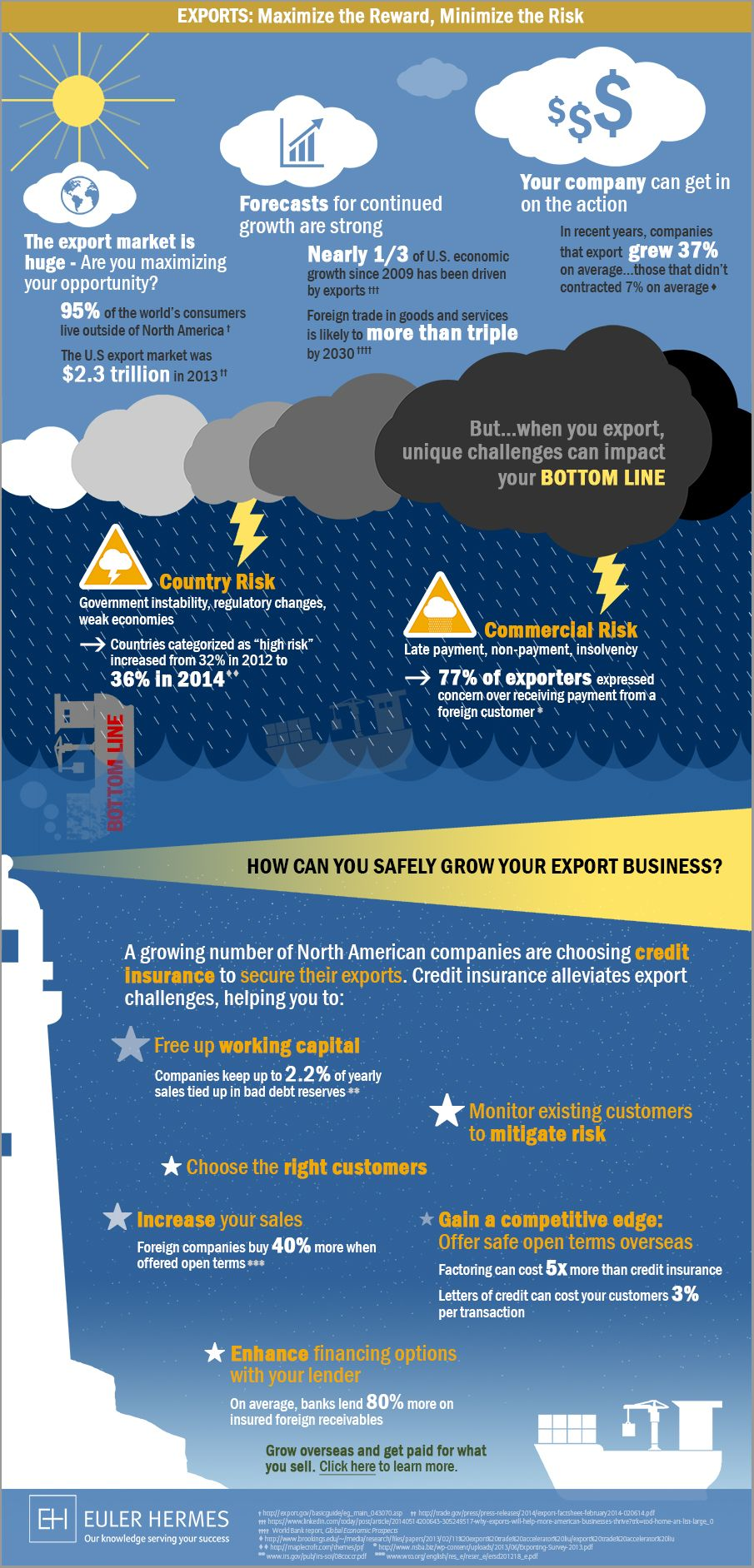 Export credit insurance helps companies remain competitive
