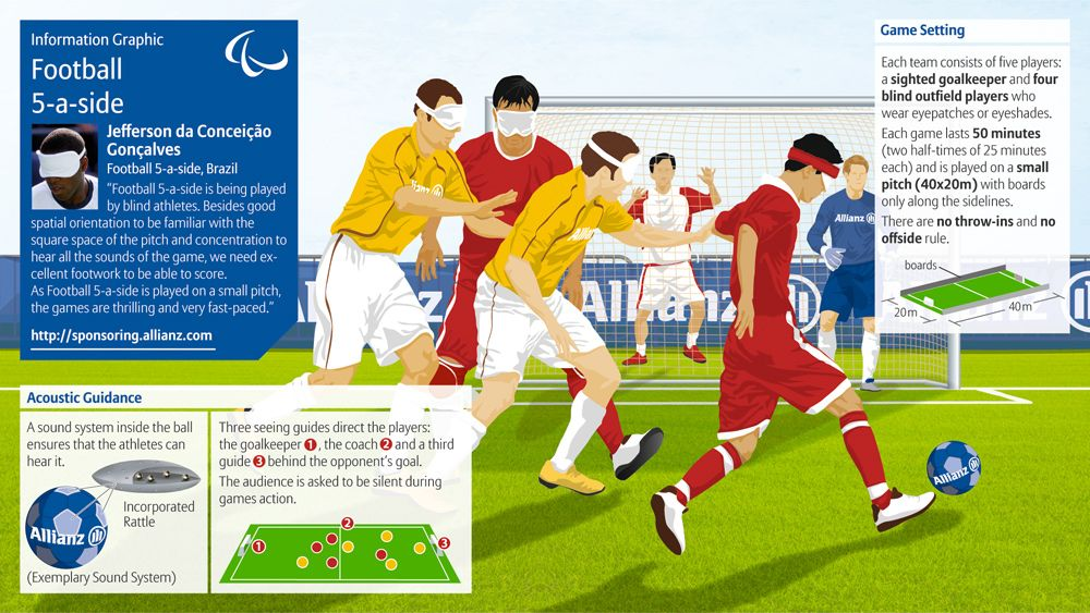 Infographic On 5 A Side Football Soccer For The 2012 Paralympic