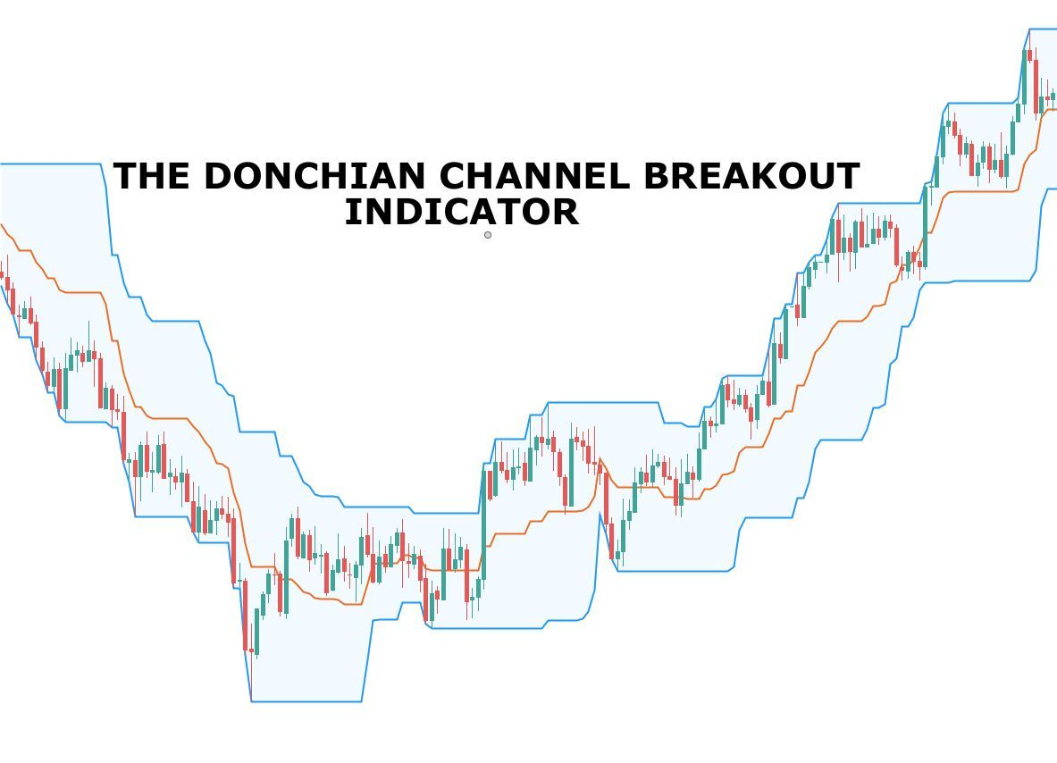 Introduction The Donchain Channel Breakout System Was Developed By
