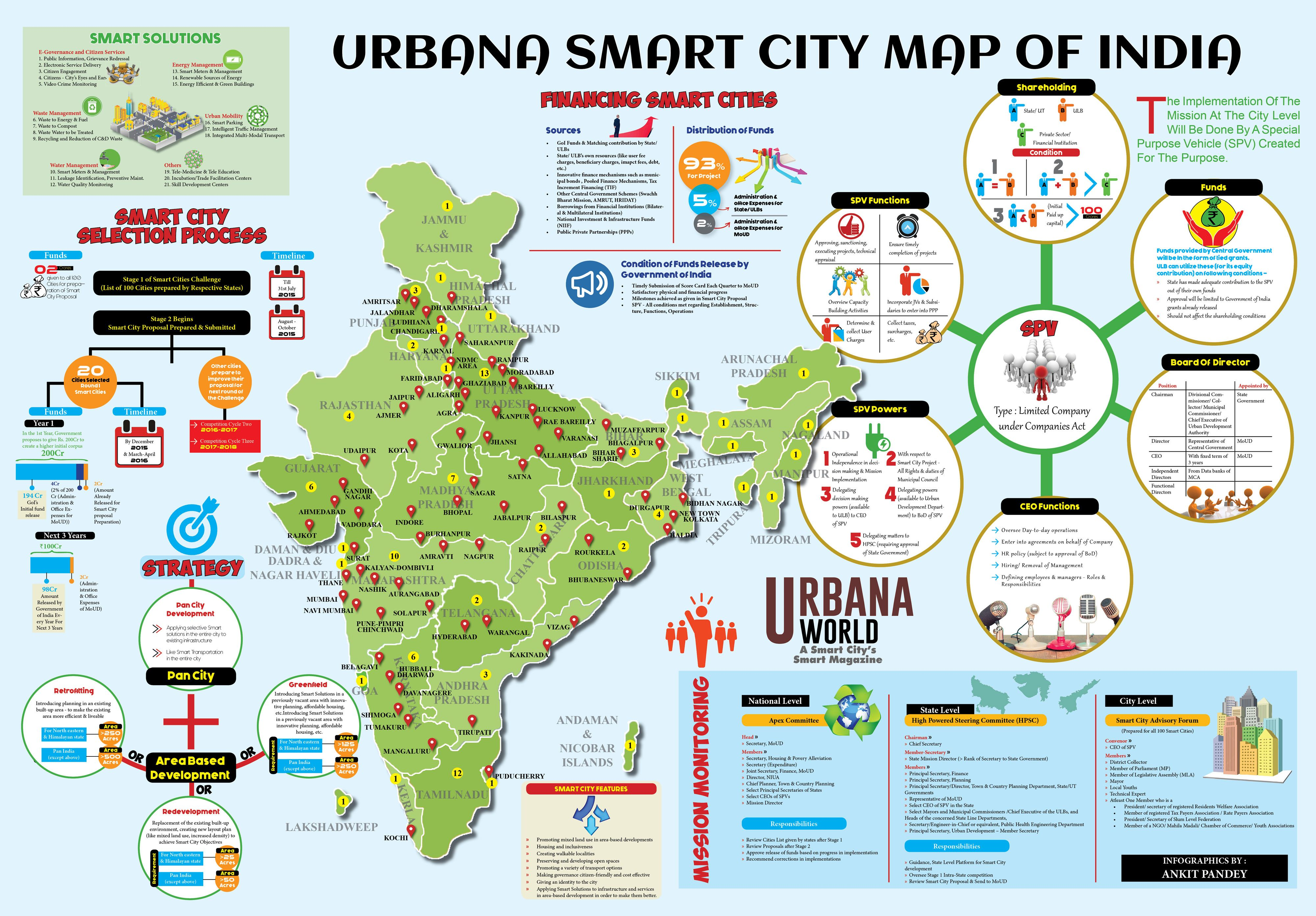 CREATED POSTER OF SMART CITY INDIA MAP FOR URBANA MEDIA