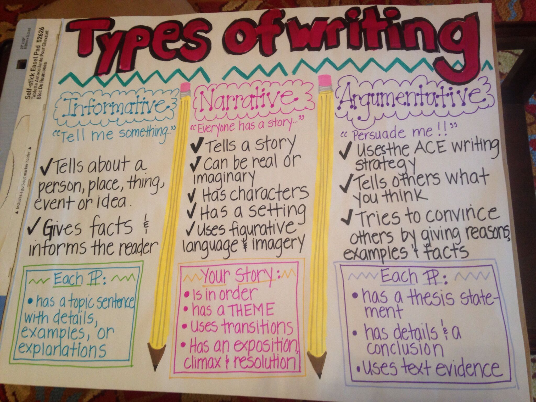 Types of Writing in 2020 Writing process anchor chart