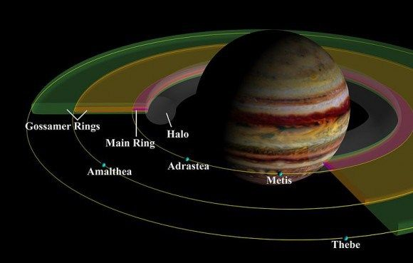 A schema of Jupiter's ring system showing the four main components. For simplicity, Metis and Adrastea are depicted as sharing their orbit. Credit: NASA/JPL/Cornell University