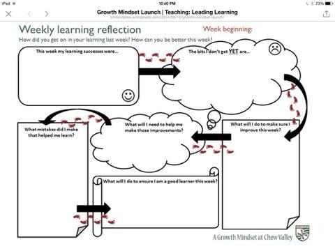 Wekelijkse evaluatie mindset