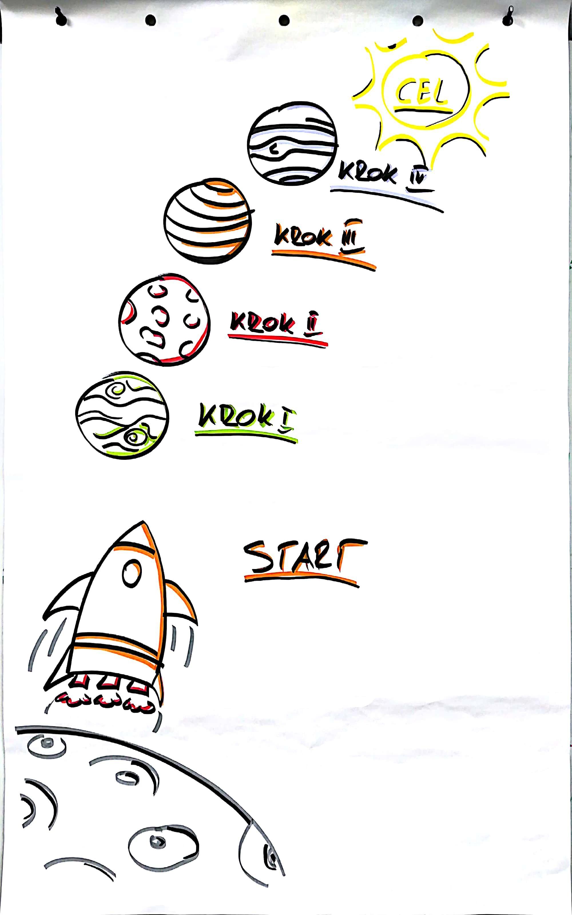 Strona Tytulowa Rakieta Planety Kosmos Cel Gonzo Fictional Characters