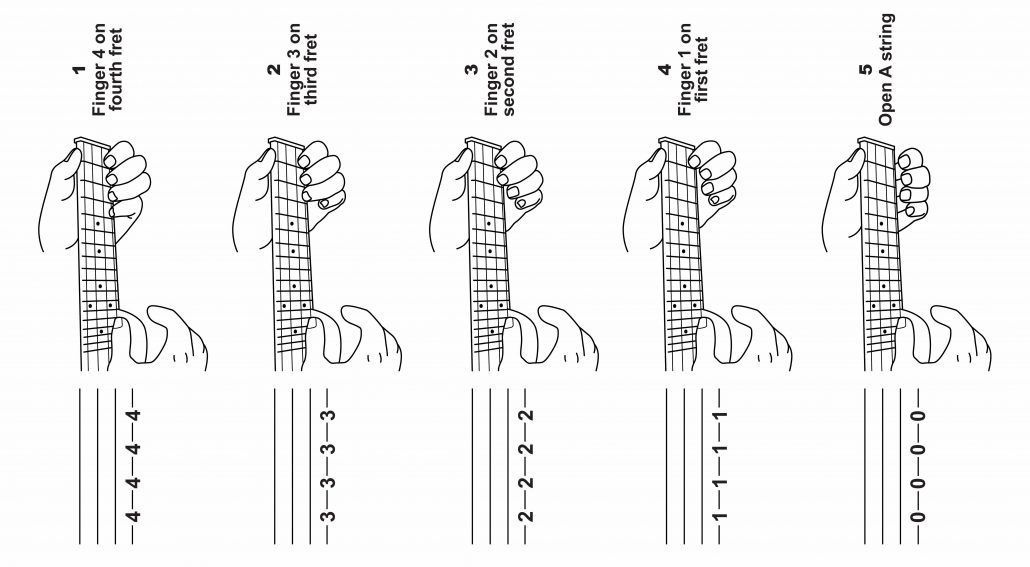 Do You Want To Play Melodies And Learn To Fingerpick On Your Ukulele Learning To Read Tab Will Help You Ukulele Tabs Ukulele Music Chords