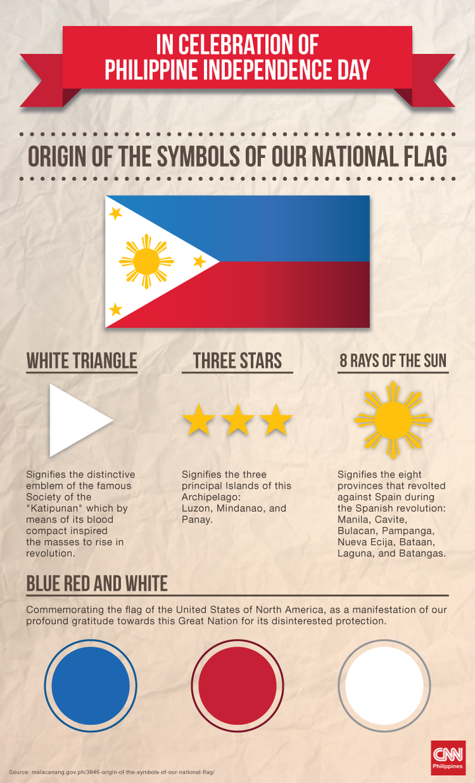 Philippine Flag Symbols Infographics Cnnph Png Philippine Flag Filipino Tattoos Philippines Culture
