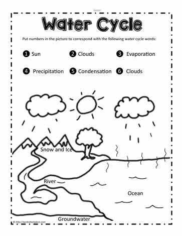 Science Worksheet Water Cycle The Mailbox Water Cycle Worksheet Water Cycle Science Worksheets