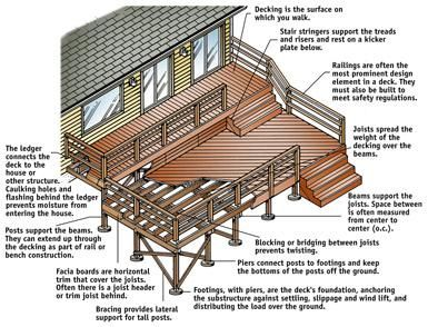 Anatomy Of A Deck From The Sunset Book Deck Plans A C Sunset Publishing Corporation Building A Deck Deck Design Wood Deck Plans