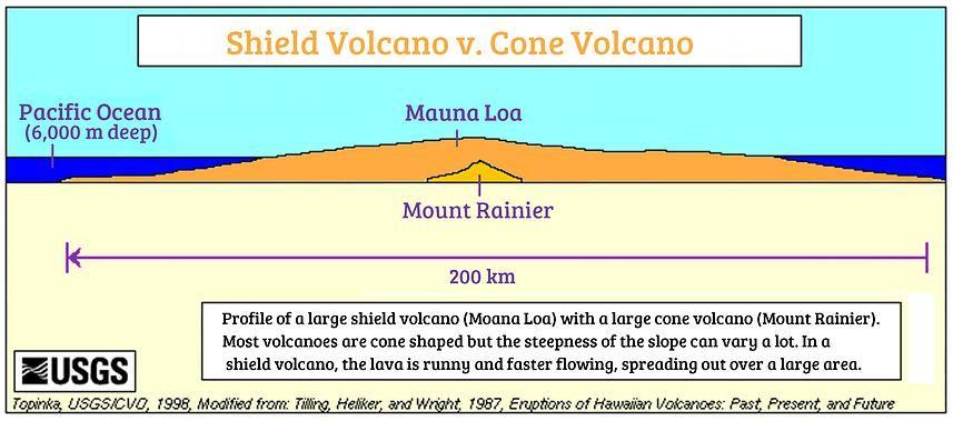 Volcano Diagram Shield Volcano Diagram Diagram Of A Volcano