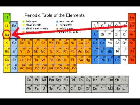 Chemistry Music Video 15 Elemental Funkiness Sizzlinu0027 Science - new periodic table no. crossword