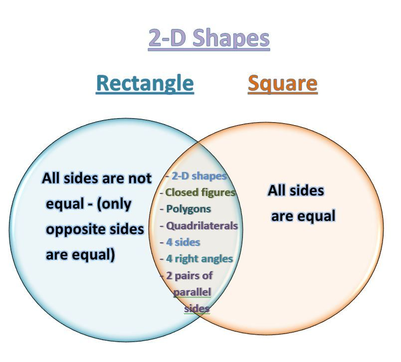Comparing 2d Shapes Using Venn Diagrams To Compare 2 D Shapes 2d