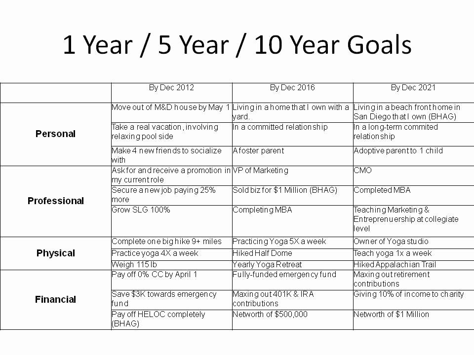 40 5 Year Life Plan Template in 2020 (With images) Life