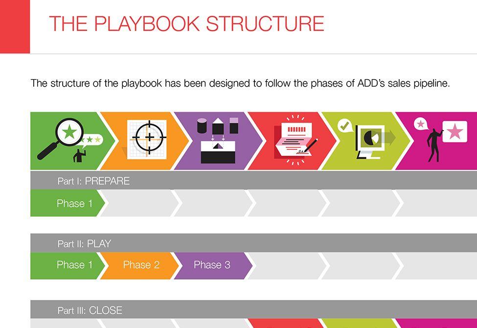 Playing to Win Process Improvement XPLANE Process