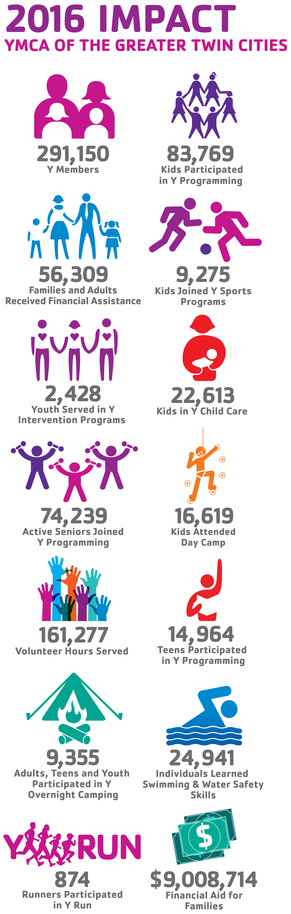 Image Result For Ymca Preschool Infographic Ymca Programming For Kids Marketing Design