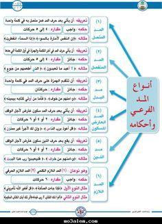 تجويد Recherche Google Learn Quran Quran Book Quran With English Translation