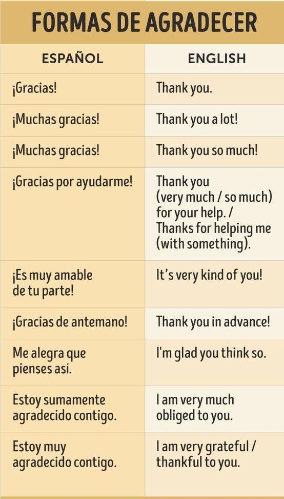 Seamos agradecidos!! Aprende diferentes maneras de agradecer en ingles  #ThankYou #English #ExpressYourself #Langu… | Ingles, Modismos ingleses,  Palabras inglesas