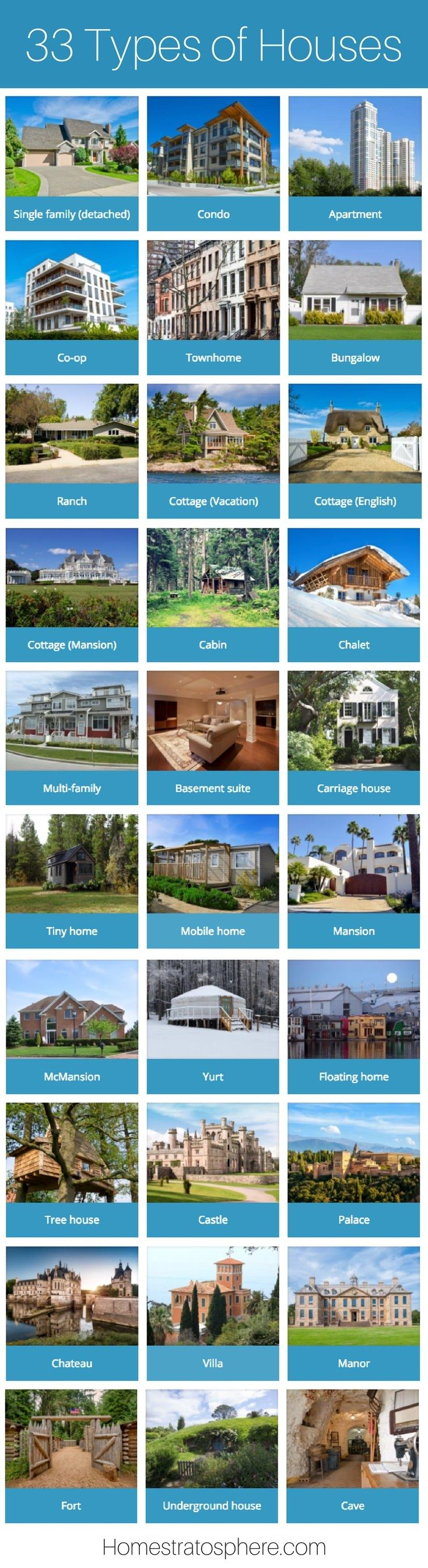 35 Different Types of Houses (with Photos) | Home architecture styles,  House architecture styles, House styles
