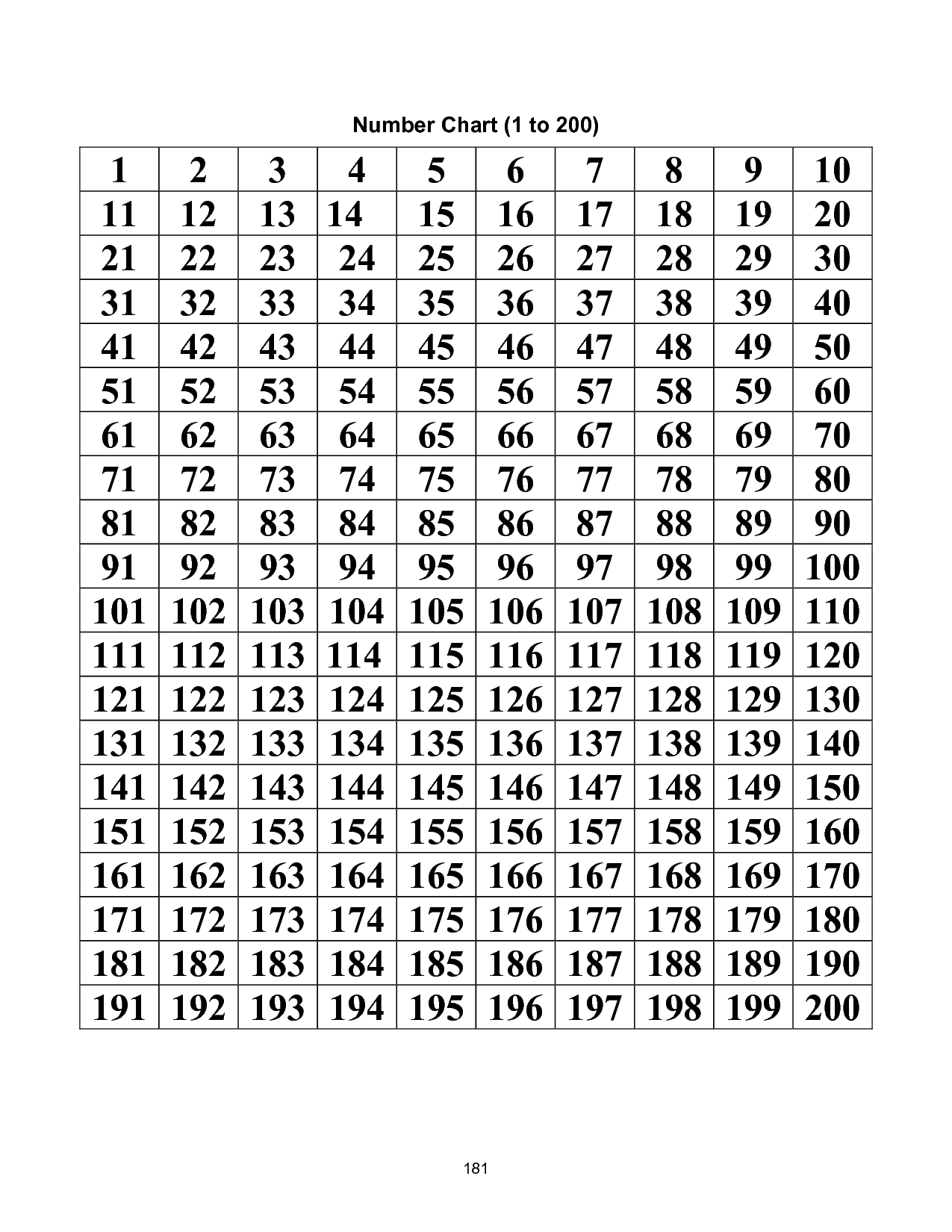Printable Number Chart 1 200
